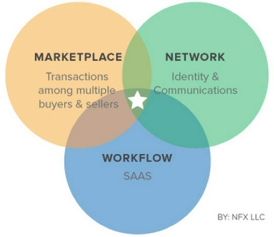 From Social Networks To Market Networks