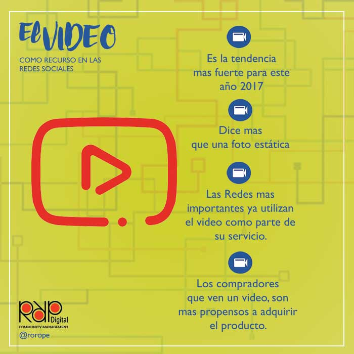El video como recurso de las Redes Sociales