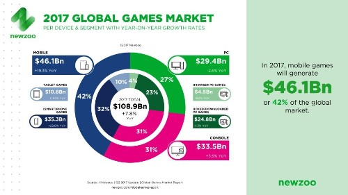 Newzoo: Games will generate $109 billion in 2017