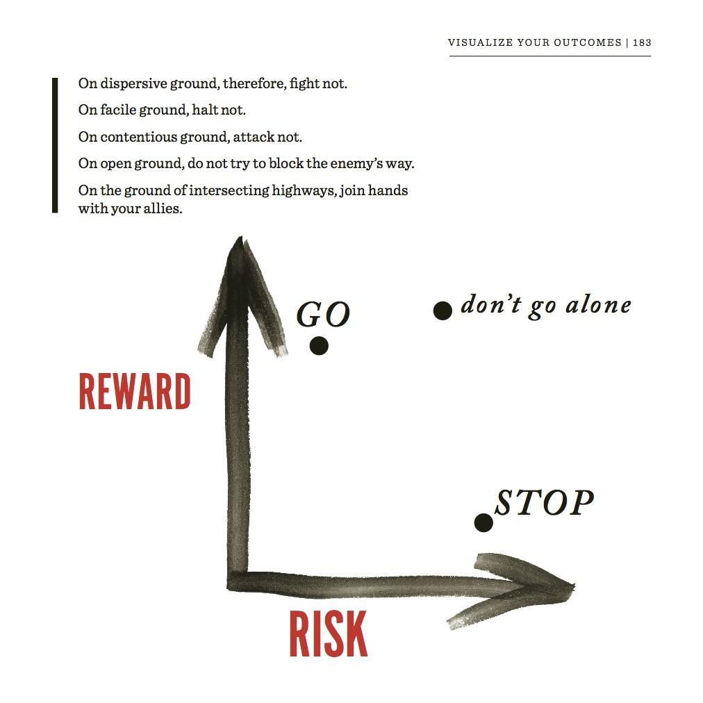 Risk - cover