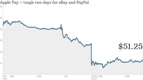 Will Apple Pay kill PayPal?