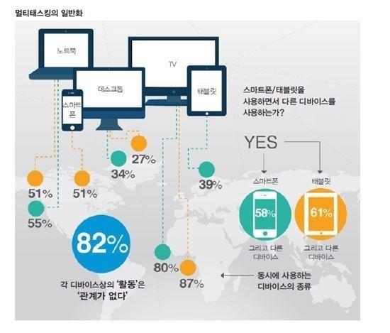 모바일 마케팅 4대 키워드 '옴니채널·항상접속·동영상·단절'