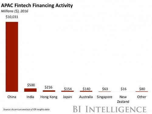 Asian fintech hubs are pushing full steam ahead
