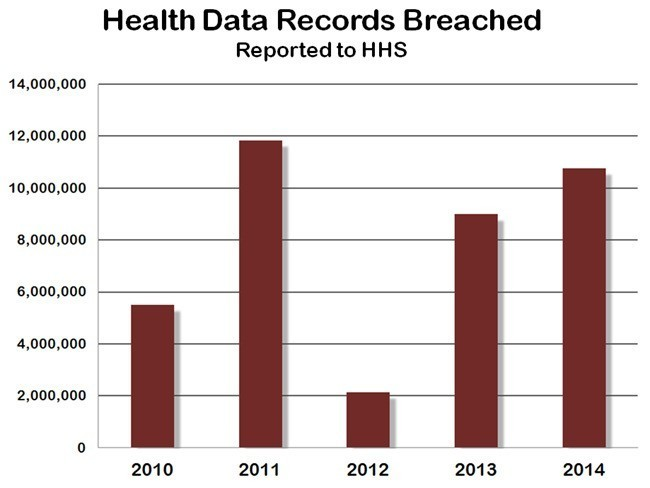 Is Anyone Really 'HIPAA Compliant' In Healthcare?