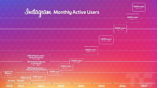 Instagram's growth speeds up as it hits 700 million users