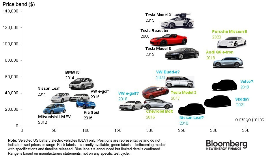 The electric cars available today, how much they cost, and how far they go — in one chart