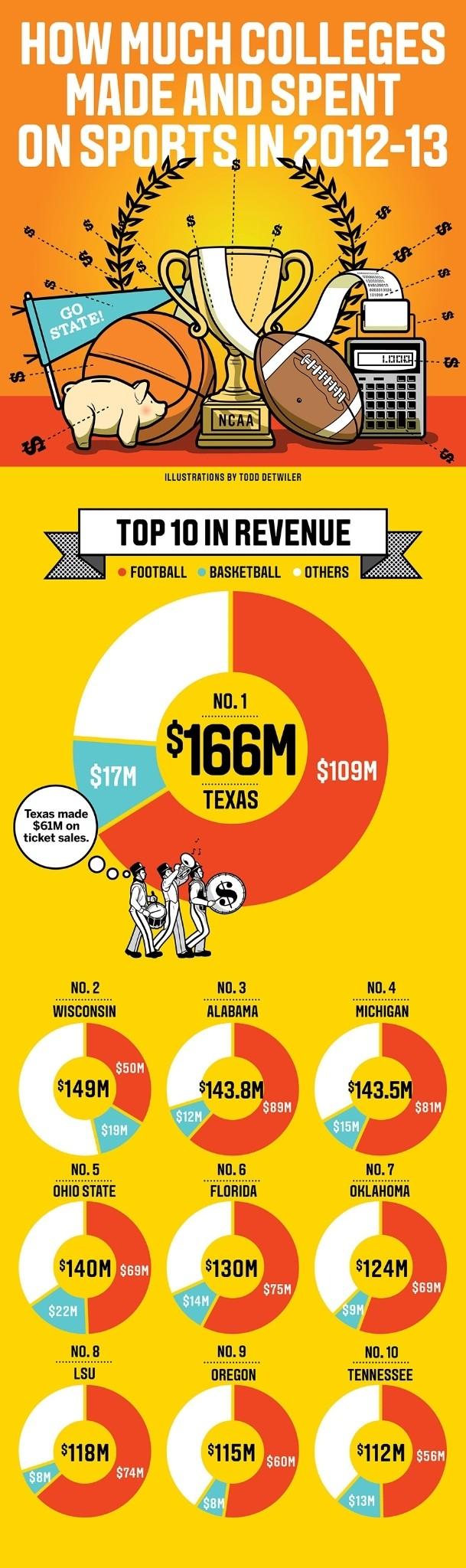 NCAA: FBS revenue