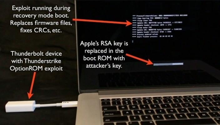 Security researcher rewrites Mac firmware over Thunderbolt, says most Intel Thunderbolt Macs vulnerable