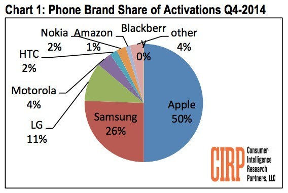 Apple Took Half of U.S. Phone Activations in Q4 2014 as Demand Stays Strong