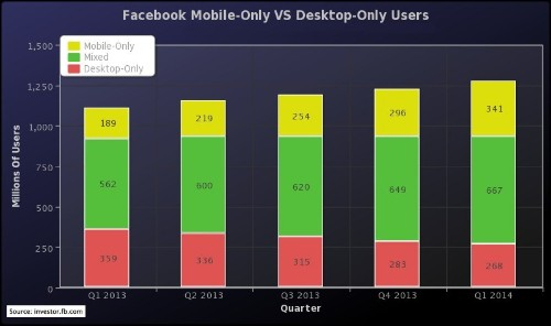 Facebook In The Age Of Mobile-Only