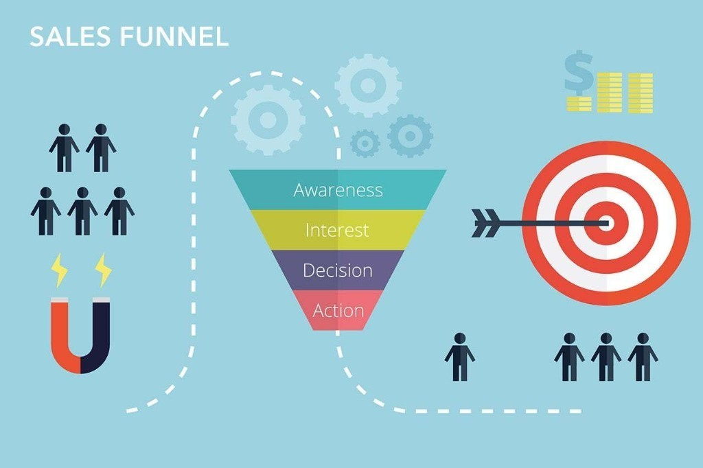 What Is a Sales Funnel? The Guide to Building an Automated Selling Machine.