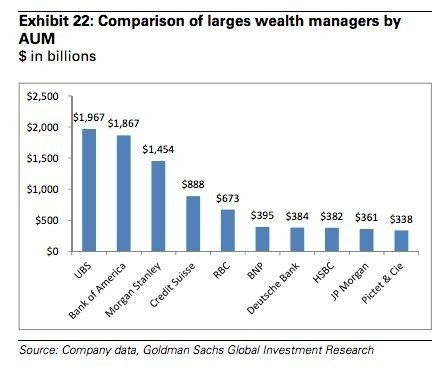 Wall Street's trillion dollar money managers are under threat from a new breed of low-cost advisers