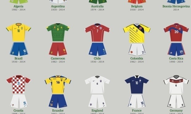 World Cup kits through the ages – interactive guide