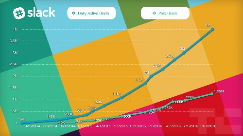 Slack's growth slows as it hits 1.25M paying work chatters