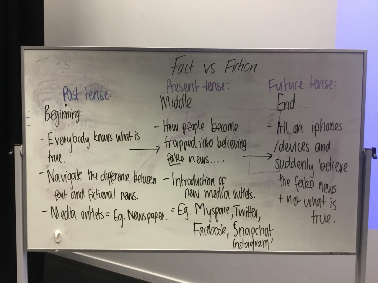 Our final plot structure we then devised smaller scenes from during rehearsals today (27/05/17).