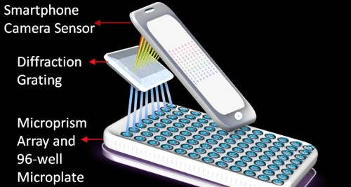Research team develops portable iPhone-powered lab that can detect cancer with 99% accuracy