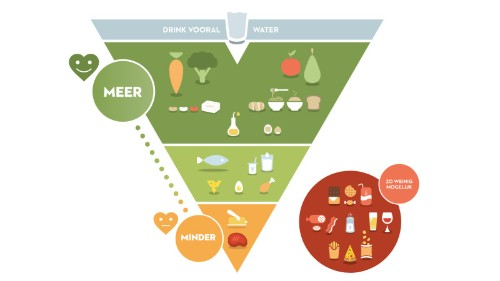 What You Can Learn from Belgium's New FoodPyramid