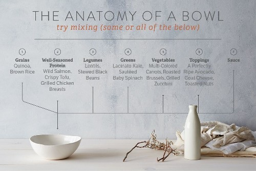 How to Build a Better Meal—in aBowl