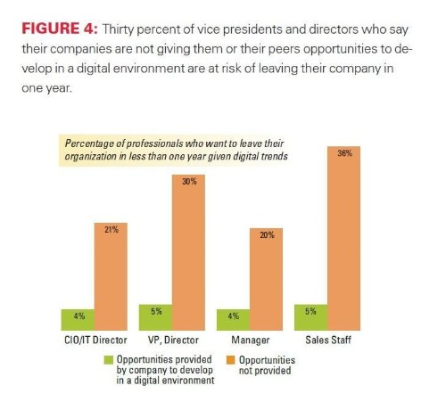 Lagging In Digital Transformation? 30% Of Your Senior Executives Are Going To Leave Within A Year