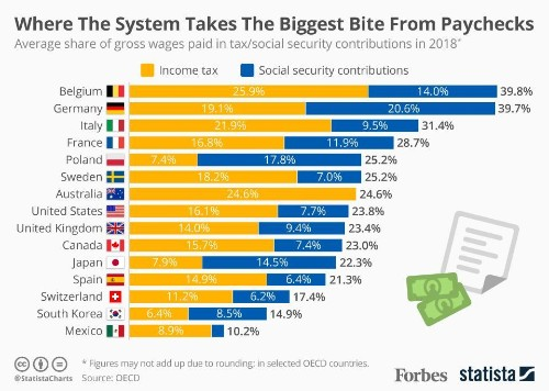 Where The Tax System Takes The Biggest Bite Out Of Your Paycheck [Infographic]