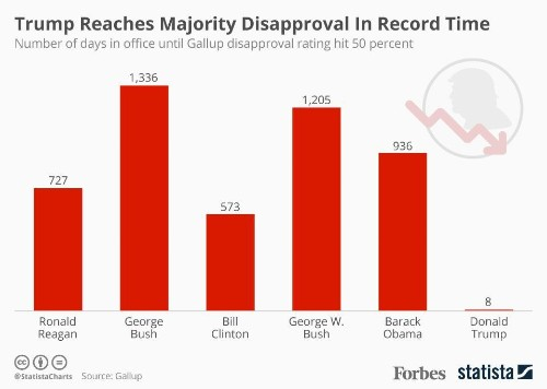 It Took Trump A Record 8 Days To Reach Majority Disapproval [Infographic]