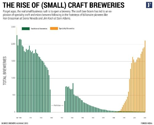 America's Hottest Startups Are Craft Breweries