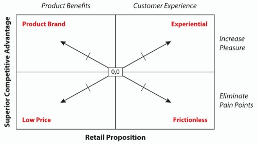 Winning Customers with Integrated Data & Analytics