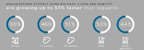 Businesses Adopting Big Data, Cloud & Mobility Grow 53% Faster Than Peers