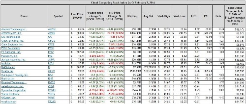 Best- And Worst-Performing Cloud Computing Stocks Feb. 3rd To Feb. 7th And Year-to-Date