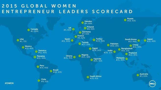 Global Scorecard Results