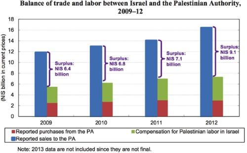 Boycott Israel Movement Stunts The Palestinian Economy