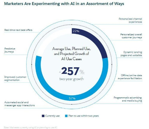 10 Charts That Will Change Your Perspective Of AI In Marketing