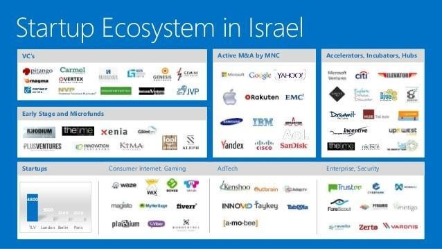 What Makes Israel's Innovation Ecosystem So Successful