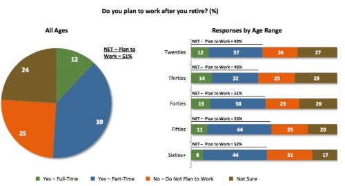 Why The New Retirement Involves Working Past 65