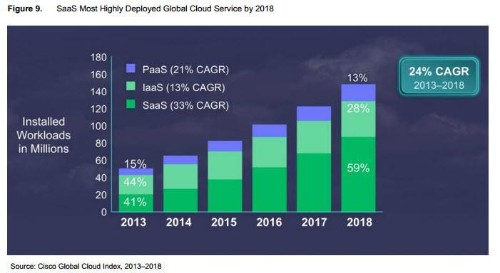 Roundup Of Cloud Computing Forecasts And Market Estimates, 2015