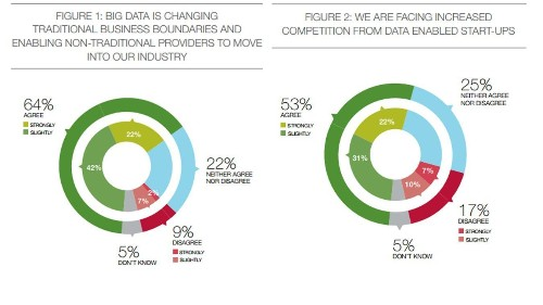 56% Of Enterprises Will Increase Their Investment In Big Data Over The Next Three Years