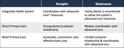 The Doctor/Patient Relationship Is At A Crossroads