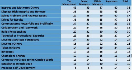 Are Different Skills Required For Senior Executives?