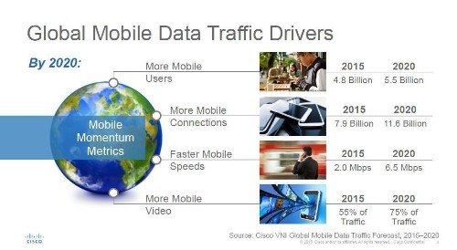 Cisco Finds Global Mobile Users Growing 2X Faster Than Global Population