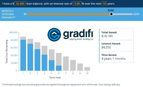 Startup Gradifi Has A Solution For The $1.3 Trillion Student Loan Debt Crisis