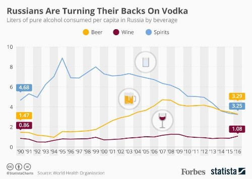 Russians Are Turning Their Backs On Vodka And Drinking More Beer [Infographic]