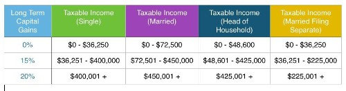 Taxes From A To Z (2014): H Is For Holding Period