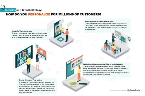 Inclusion As A Growth Strategy Part 4: How To Personalize For Millions Of Customers