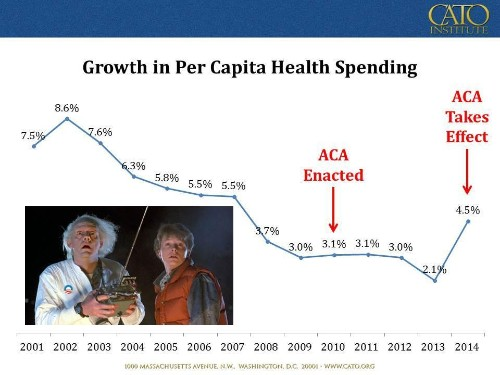 Contrary To The President's Claims, Obamacare Has Increased Healthcare Spending Growth