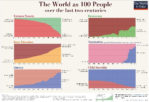 Bill Gates Shares His 'Favorite Infographic' That Shows 200 Years Of Human Progress