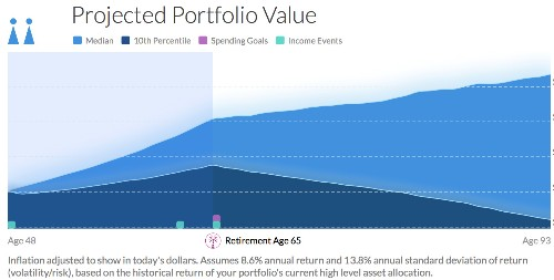 5 Excellent Retirement Calculators (And All Are Free)