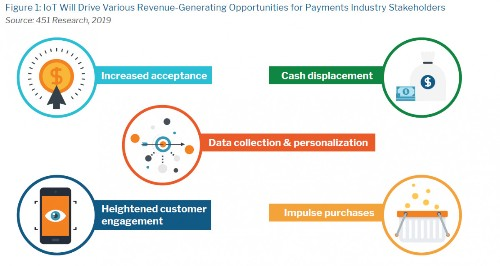 The Internet of Payments Has Arrived