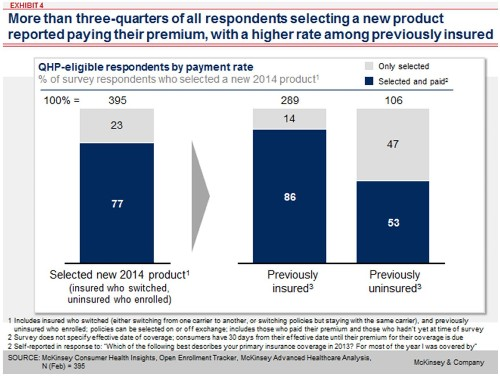 McKinsey: Only 14% Of Obamacare Exchange Sign-Ups Are Previously Uninsured Enrollees