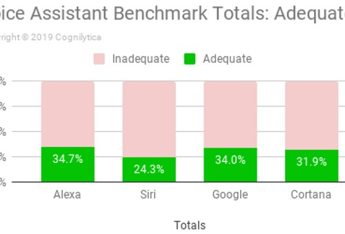 Tests Show That Voice Assistants Still Lack Critical Intelligence