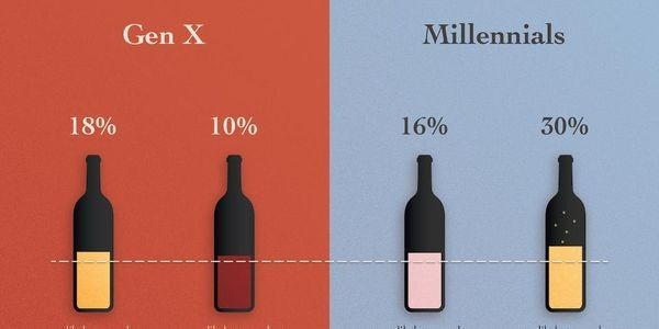 Millennials Maybe, But New Data Direct The Wine Industry To Gen X